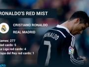 Ngôi sao bóng đá - Bị treo giò 2 trận: May mắn cho Ronaldo