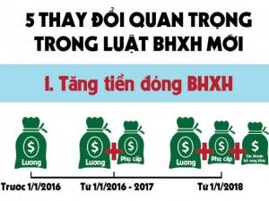 Tin tức Việt Nam - [Infographic] 5 thay đổi quan trọng trong luật BHXH mới
