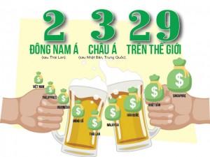 [Infographic] Đàn ông Việt uống rượu bia nhiều như thế nào?