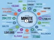 Công nghệ thông tin - Điều gì xảy ra trên Internet trong 1 phút