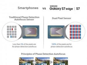 Dế sắp ra lò - Galaxy S7 là smartphone đầu tiên tích hợp camera pixel kép