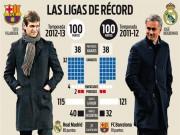 Bóng đá - Barca trên đường phá kỷ lục 100 điểm của Mourinho
