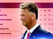 Bóng đá - 10 vòng đấu cuối, lịch thi đấu của MU khó nhất top 5