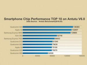 Thời trang Hi-tech - Công bố 10 chipset di động mạnh nhất