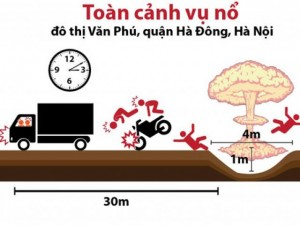 Tin tức trong ngày - [Infographic] Toàn cảnh vụ nổ ở khu đô thị Văn Phú