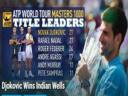 Thể thao - Djokovic sắp làm bá chủ Masters 1000