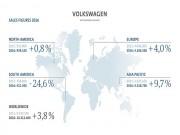 """Volkswagen  """" nhún vai """"  qua gian lận khí thải bằng doanh số kỷ lục"""