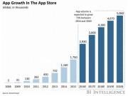 Công nghệ thông tin - Người dùng iPhone tại Mỹ chi khoảng 40 USD/năm vào App Store