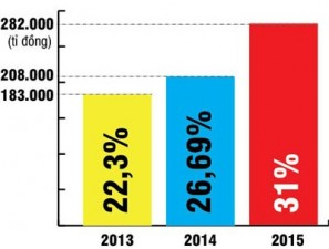 Tài chính - Bất động sản - Lo ngại nợ công gia tăng với tốc độ cao