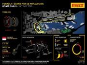 Đua xe F1 - F1, Monaco GP: Thiên đường của tốc độ
