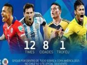 Các giải bóng đá khác - Vua phá lưới Copa America 2015: Liga đấu NHA
