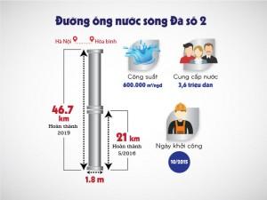 Infographic: Đường ống nước sông Đà 2 quan trọng như thế nào?