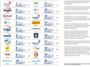 Công nghệ thông tin - Nhà mạng Việt Nam được đánh giá cao về giá trị thương hiệu