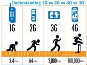 Công nghệ thông tin - Chưa khai tử mạng thông tin di động 2G