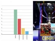 """Bóng đá - Barca: """"Ông Vua"""" của La Liga ở đầu thế kỷ 21"""