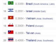 Tin tức trong ngày - Việt Nam lọt top 20 nền quân sự mạnh nhất thế giới