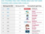 Thị trường - Tiêu dùng - Nhiều thương hiệu Việt lọt tốp hàng đầu châu Á
