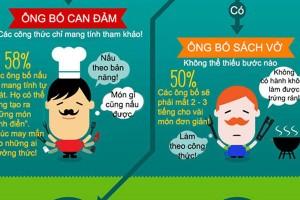 Tình yêu - Giới tính - Infographic: Các ông bố làm nội trợ như thế nào?