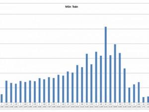 Tuyển sinh 2016 - Bộ GD-ĐT công bố phổ điểm các cụm thi do ĐH chủ trì