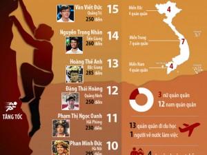 Tin tức Việt Nam - Infographic: Nhìn lại 15 năm Đường lên đỉnh Olympia