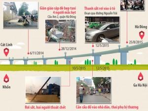 Tin tức trong ngày - Infographic: Những tai nạn ám ảnh từ đường sắt trên cao