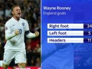 Bóng đá - Rooney: Số 1 tuyển Anh, nhưng vẫn chưa là huyền thoại