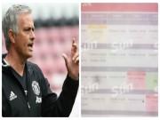 """Bóng đá - Mourinho """"tra tấn"""" sao MU bằng lịch tập siêu nặng"""