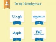 Thời trang Hi-tech - Google, Apple, Facebook là những nơi đáng làm việc nhất