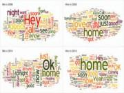 Công nghệ thông tin - Sự khác nhau giữa tin nhắn lúc đang yêu và khi đã cưới