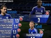 """Bóng đá - Chelsea: Mourinho và những """"công nhân"""" siêu hạng"""