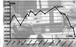 """Thị trường - Tiêu dùng - Giá xăng, dầu giảm mạnh: Phải """"gõ"""" để hàng hóa khác giảm giá"""