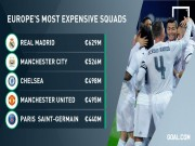Bóng đá - Real độc chiếm top đội hình đắt giá nhất châu Âu