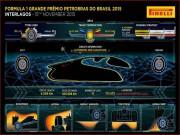 Thể thao - F1, Brazillian GP: Khúc Samba cho chặng áp chót