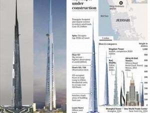 Thế giới - Ả Rập Saudi xây tháp hơn 1km, cao nhất thế giới