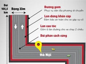 Tin tức trong ngày - Infographic: Toàn cảnh cao tốc hiện đại nhất Việt Nam