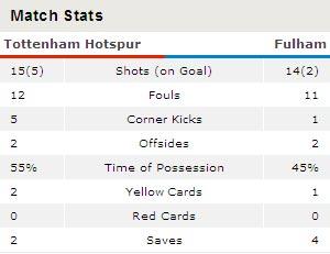 Video Tottenham - Fulham: Giấc mơ có thật - 3