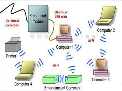 Biến Laptop thành trạm phát Wi-Fi - 1
