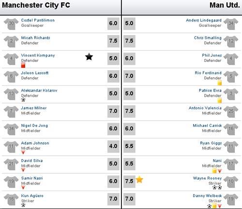 Man City - MU: Derby máu lửa - 3