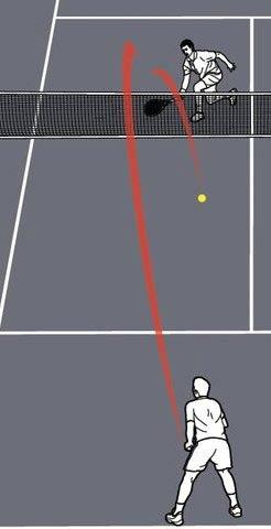 Tennis: Passing shot – Biến ảo phòng ngự & tấn công - 3