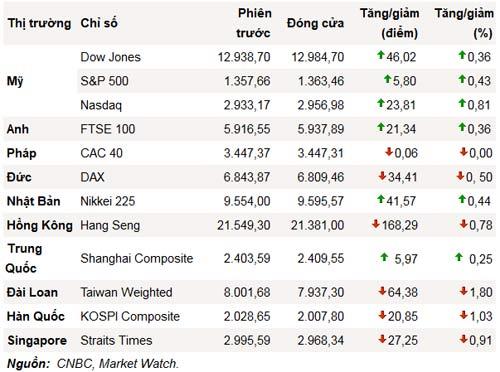 Dow Jones lên cao nhất kể từ tháng 5/2008 - 1