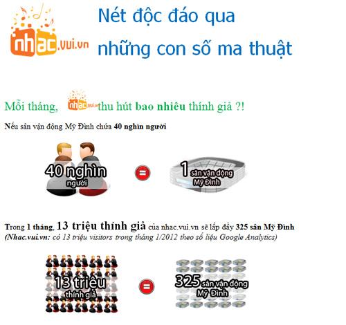 [Infographic] Nhac.vui.vn – Vương quốc âm nhạc dành cho giới trẻ - 1