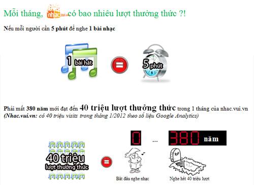 [Infographic] Nhac.vui.vn – Vương quốc âm nhạc dành cho giới trẻ - 2