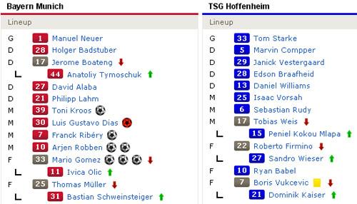 Bayern – Hoffenheim: Hủy diệt - 3