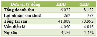 Thực hư thông tin HBB sáp nhập vào SHB - 2