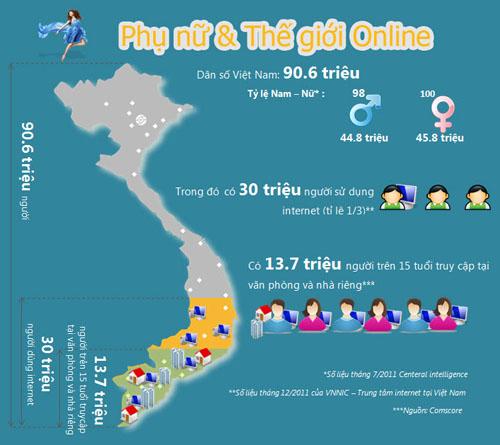 [Infographic] Phụ nữ và thế giới online - 1