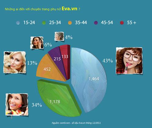 [Infographic] Phụ nữ và thế giới online - 3
