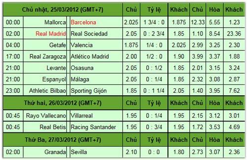 Trước vòng 29 La Liga: Tâm điểm Bernabeu - 3