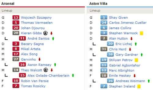 Arsenal – Aston Villa: Thăng hoa - 2
