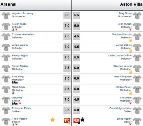 Arsenal – Aston Villa: Thăng hoa - 4