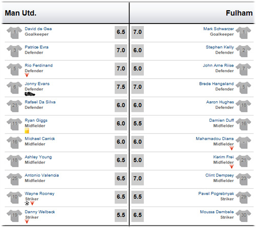 MU - Fulham: Sức ép khủng khiếp - 3